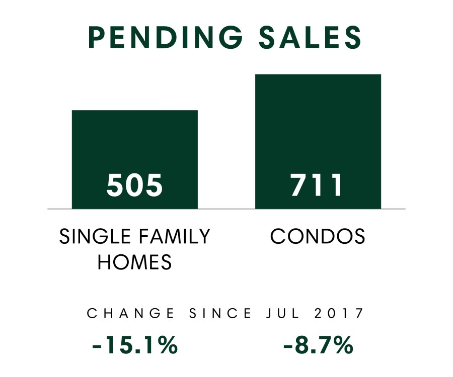 Pending Sales_July 2018