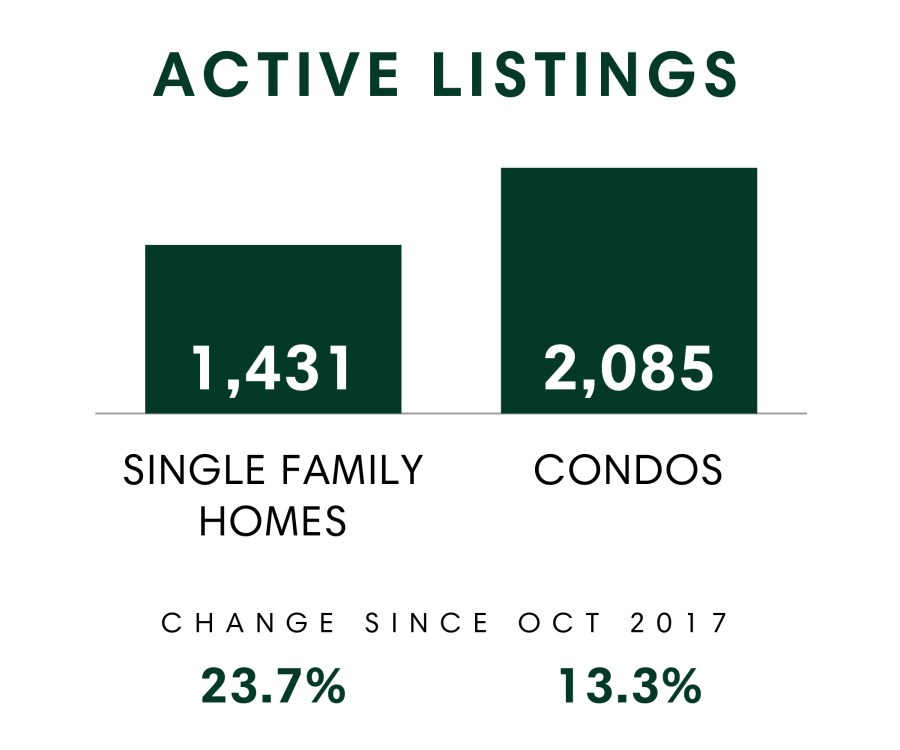 Honolulu_MSR_Oct2018_Active Listings