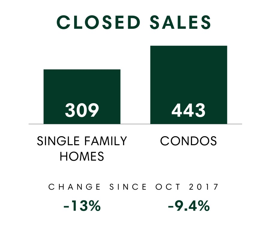 Honolulu_MSR_Oct2018_Closed Sales