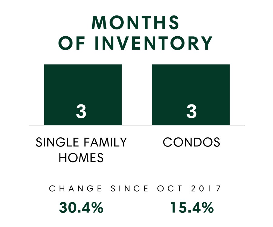 Honolulu_MSR_Oct2018_Months Of Inventory