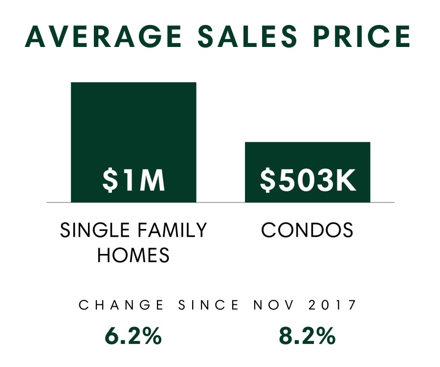 Honolulu_MSR_Nov2018_Avg Sales Price