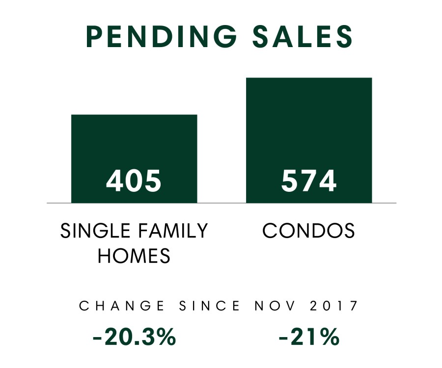 Honolulu_MSR_Nov2018_Pending Sales