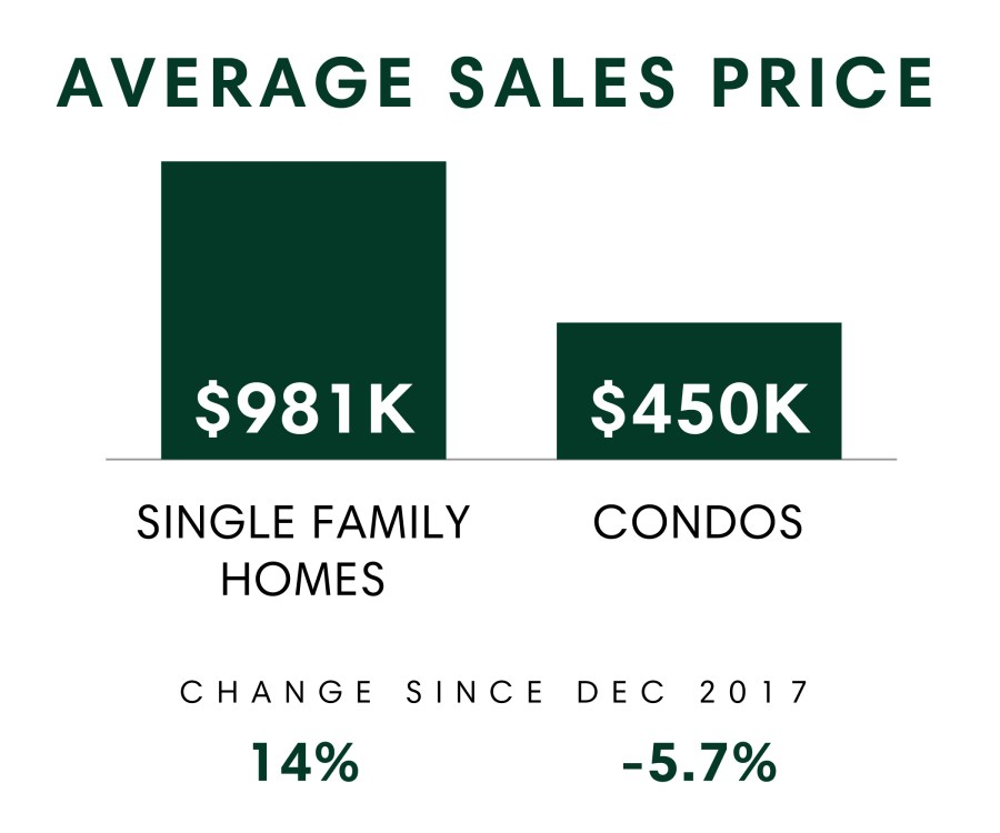 Honolulu_MSR_Dec2018_Avg Sales Price