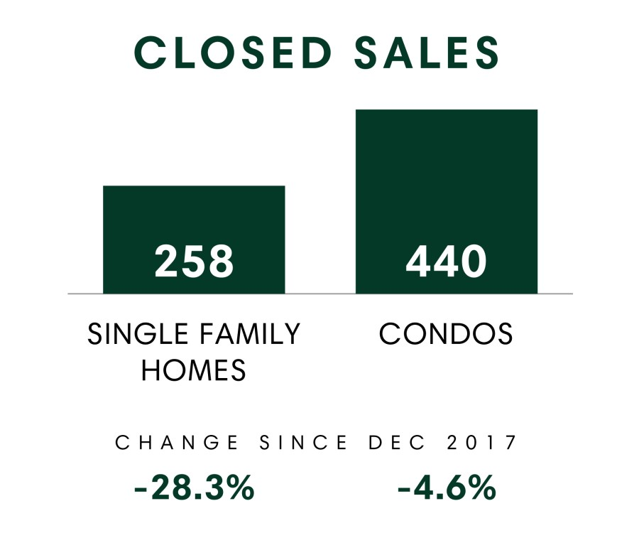 Honolulu_MSR_Dec2018_Closed Sales