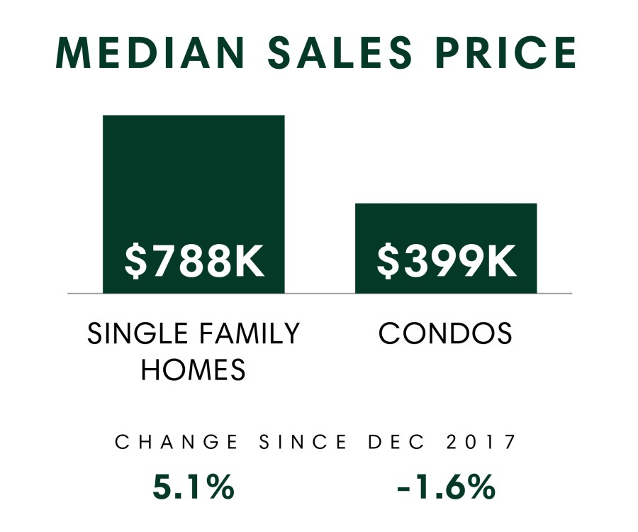 Honolulu_MSR_Dec2018_Median Sales Price