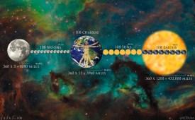 Earth Sun and Moon