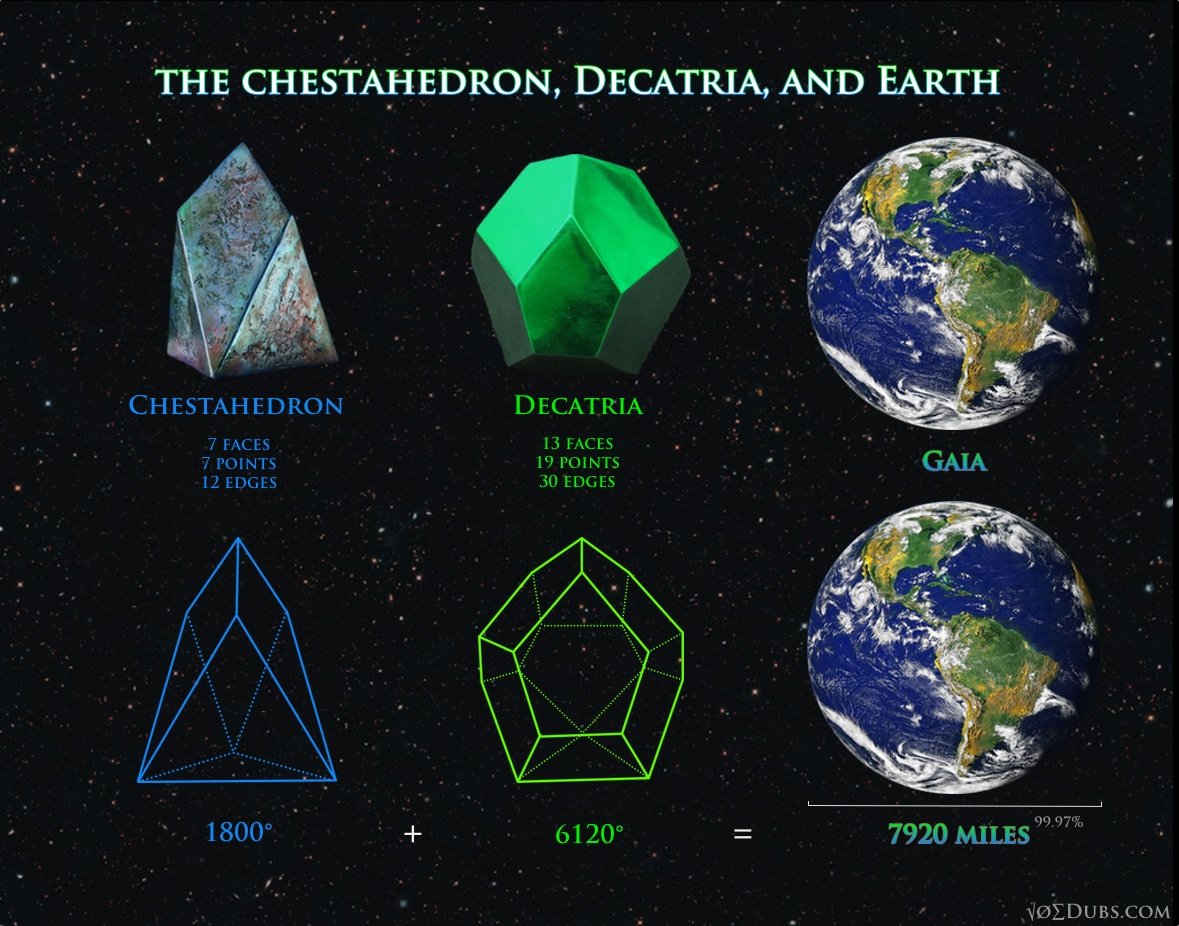 Chestahedron Decatria and Earth