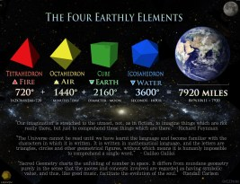 The Four Earthly Elements