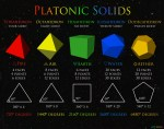 Pythagorean Solids