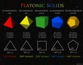 Platonic Solids Chart.