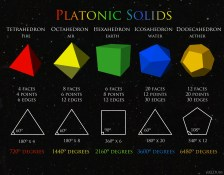 Platonic Solids Chart.