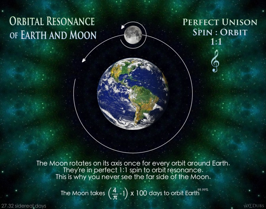 moon earth resonance
