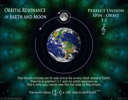moon earth resonance