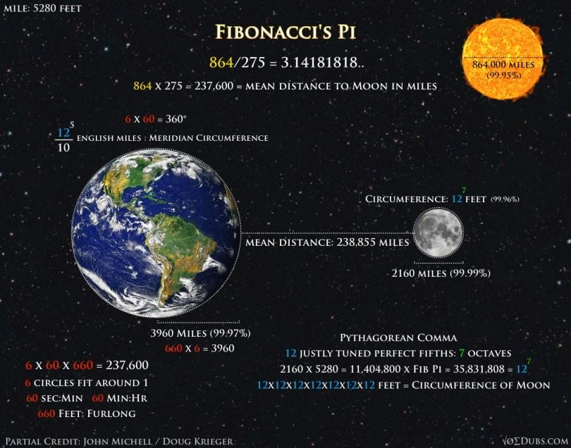 Fibonacci's Pi