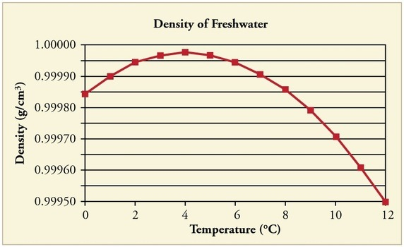 As water gets warmer and warmer, it also gets more and more dense. But then unexpectedly, at 39.2° Fahrenheit, it changes it's mind and does the opposite, now getting less and less dense, which is why ice floats.