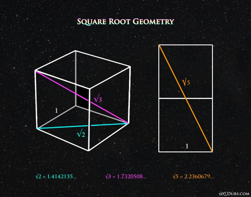 Square Root Geometry 5