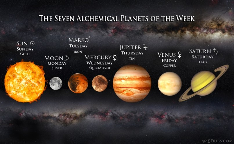 Seven Alchemical Planets of the Week