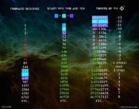 Phi 2 10 2 Phi exponents exponentials
