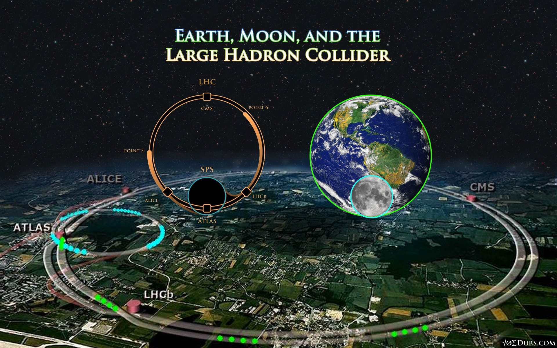 Large Hadron Collider Earth and Moon