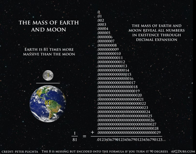 Mass of Earth and Moon 1:81