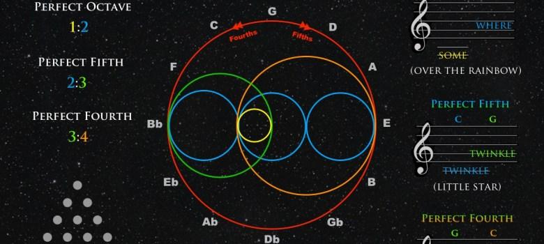 Musical Geometry Joe Dubs