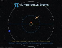Pi in the Solar System