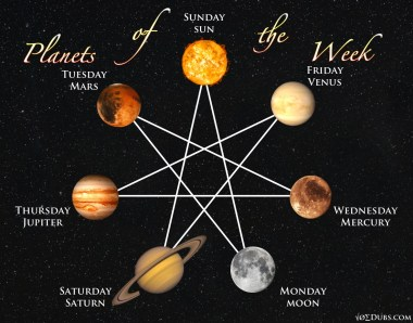 Planets of the Week