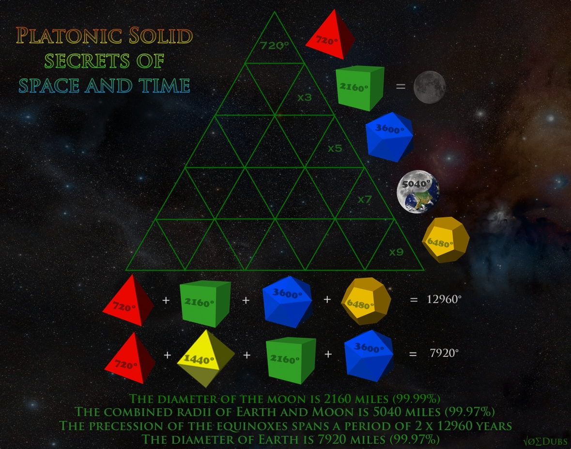 Platonic Solid Secrets of Space and Time
