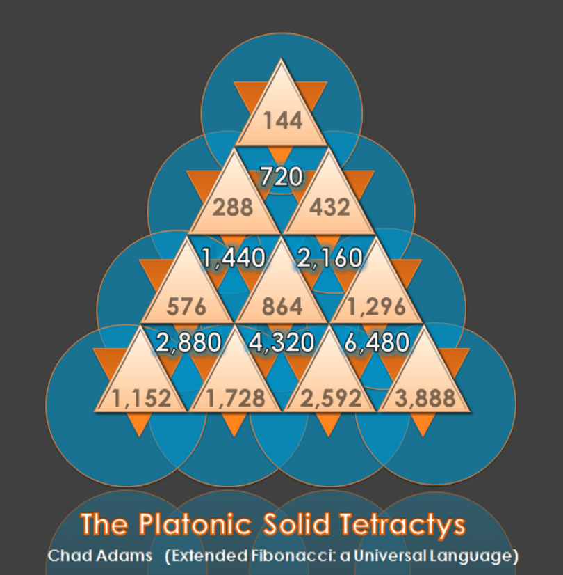 Platonic Solids Tetractys