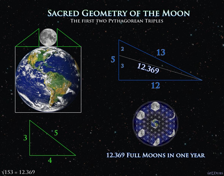Sacred Geometry of the Moon