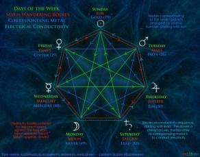 Seven Alchemical Elements