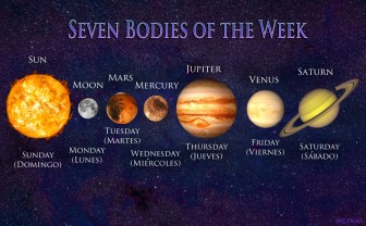 Seven Days of Week.