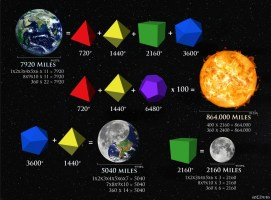 Sun Earth Moon Platonic New!