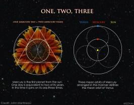 Sun Mercury and Venus