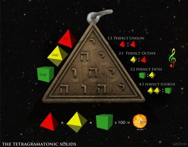 Tetragramatonic Solids