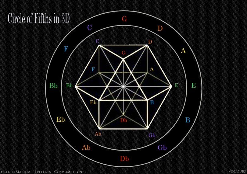 Vector Equilibrium Circle of Fifths