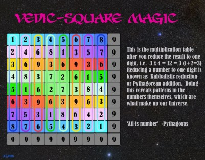 Vedic Square Magic