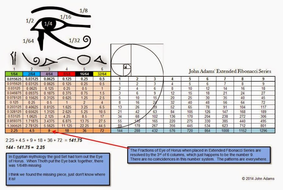 chad adams fibonacci