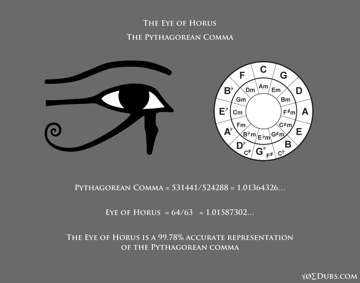 The Eye Of Ra Vs Eye Of Horus