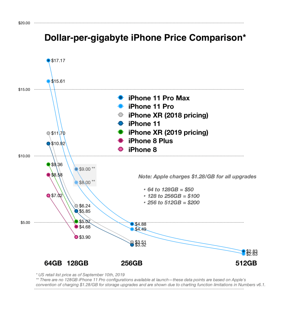 Graph comparing iPhone prices in dollars-per-gigabyte
