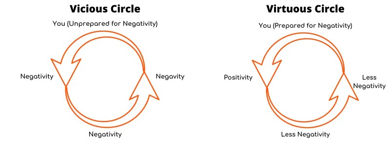 infographic-virtuous-vicious-circle-of-negativity-to-manage-energy-levels