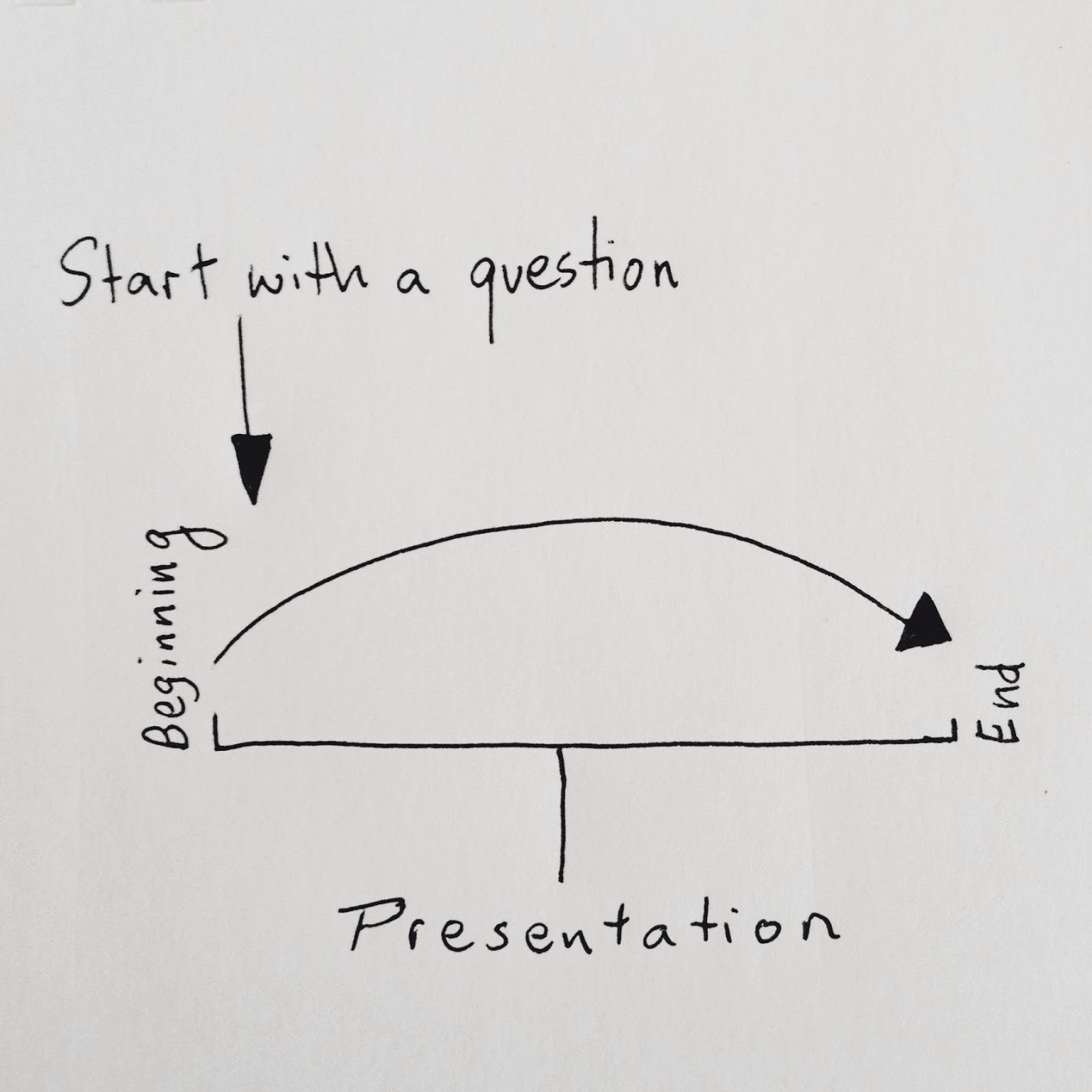 start with a question