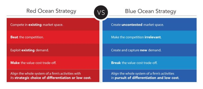 digital picture comparing the strategies of red ocean versus a blue ocean strategy