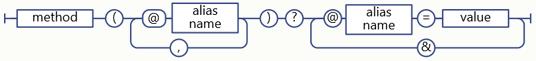 Parameter Alias Syntax