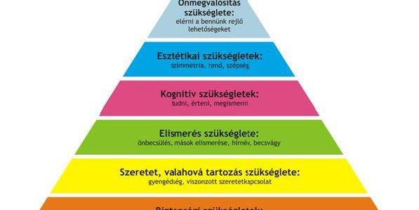 Kulcs a Maslow piramishoz: Önmegvalósítás meditációval