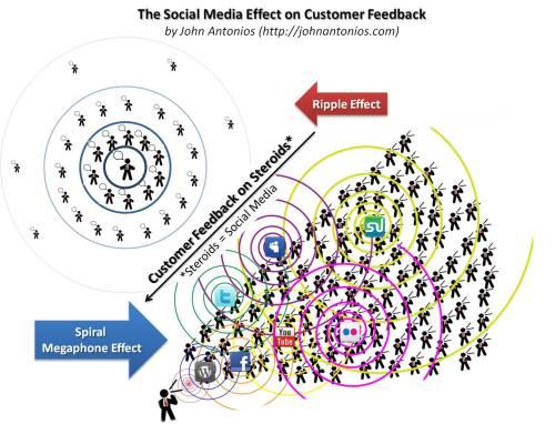 Customer Feedback - Ripple vs. Spiral Megaphone Effect
