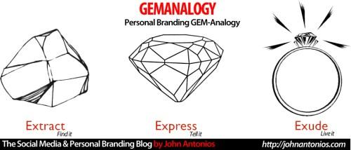 GEMANALOGY by John Antonios