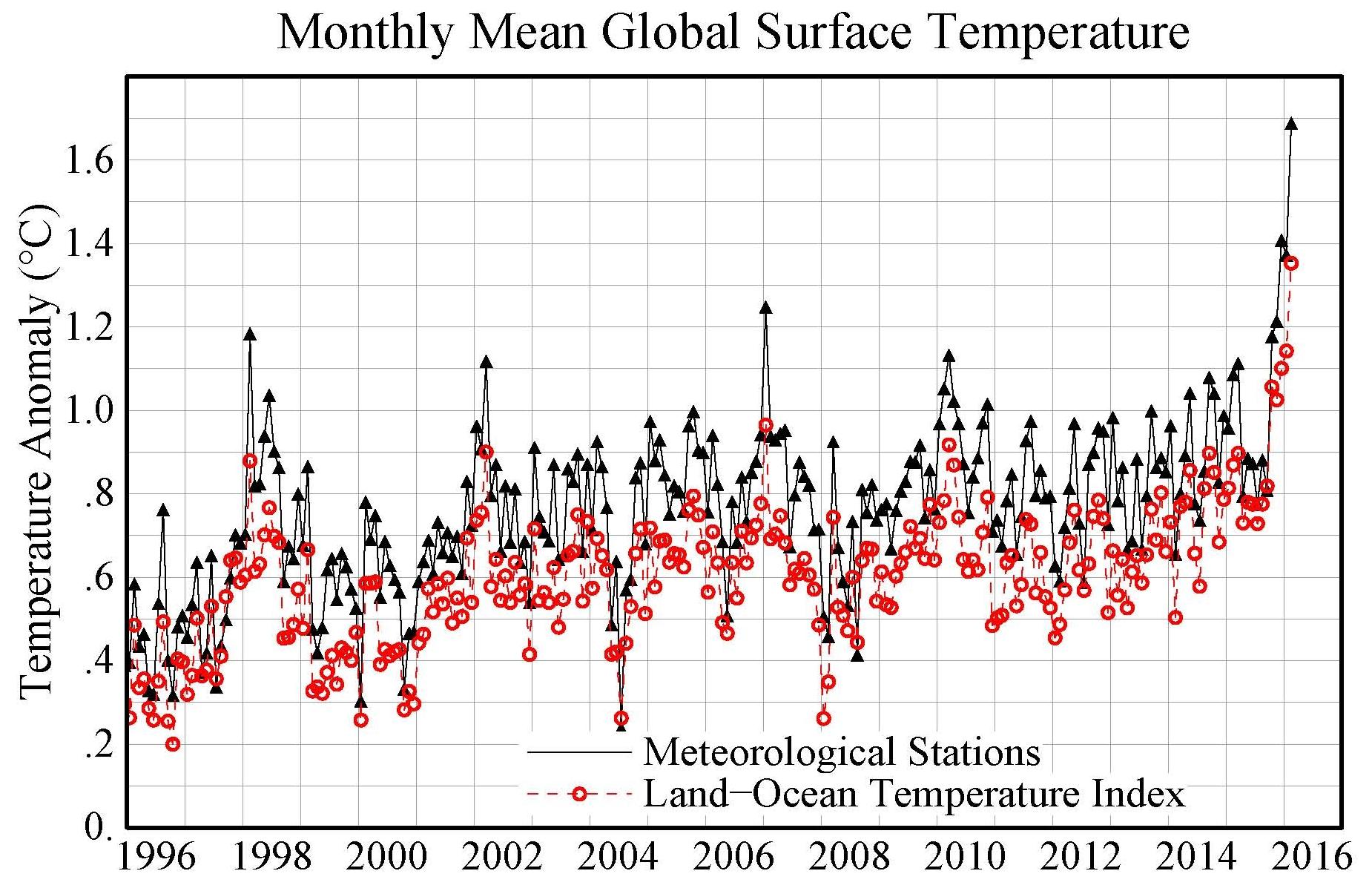 Global Temperature Spike