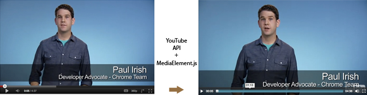 HTML5 Video Wrapper for YouTube and Vimeo API – MediaElement
