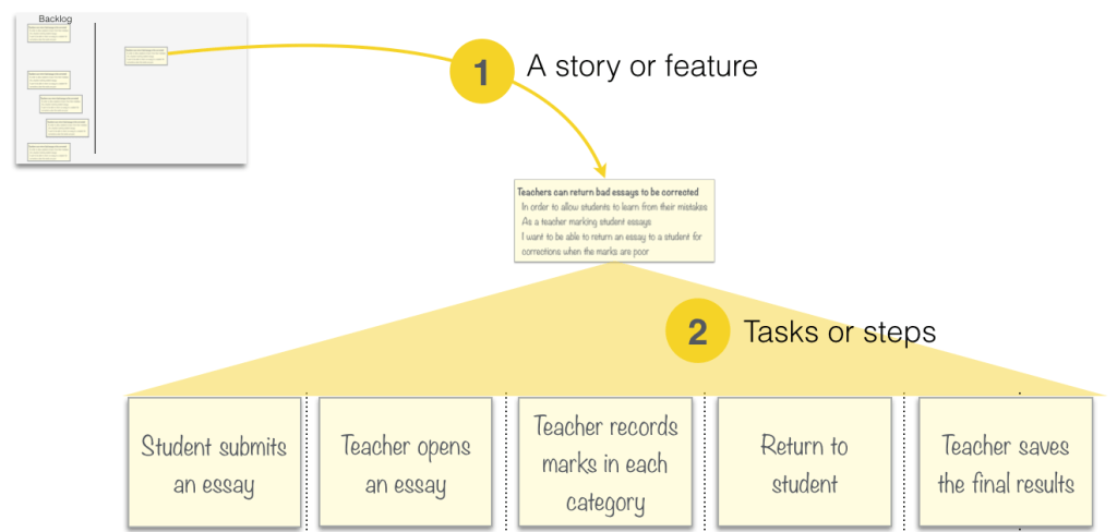 We break a story into tasks or steps